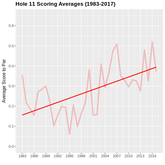Scoring differential to par at the 11th since 1983. Credit:  @datagolf
