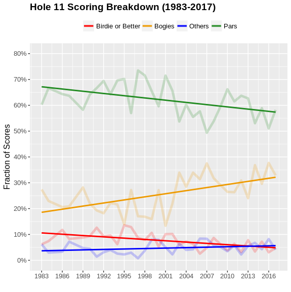 The scoring trends on Augusta National's par 4 11th. Credit:Credit:  @datagolf