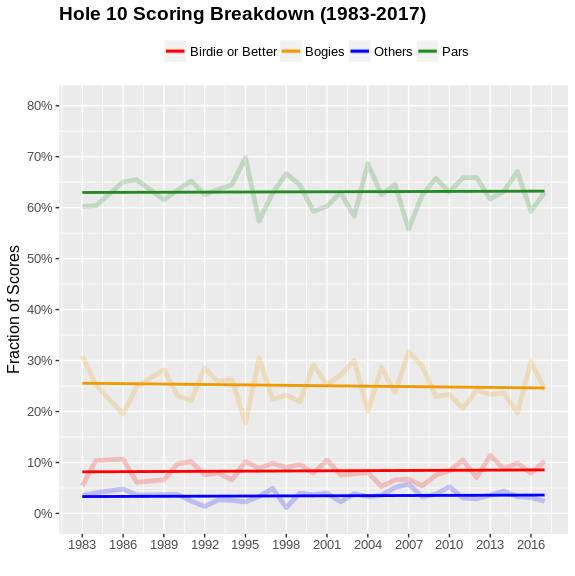 The scoring breakdown on Augusta National's 10th. Credit:  @datagolf