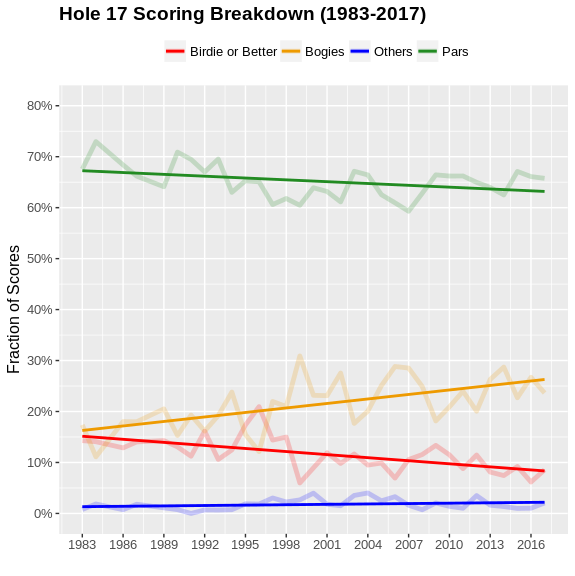 The scoring breakdown on Augusta National's 17th.Credit:  @datagolf
