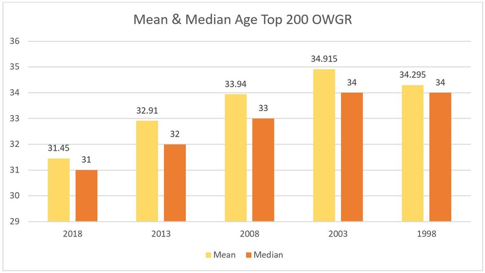 The mean and median ages of players in the top 200 of the OWGR