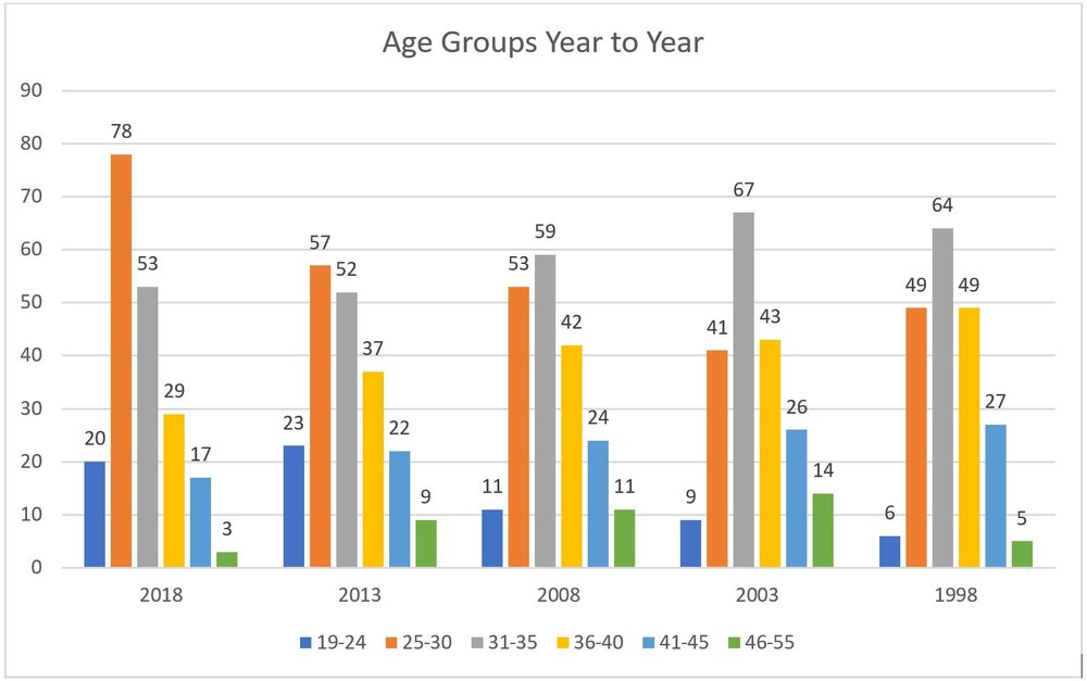 The age groups of players in the top 200 of the OWGR over the past 20 years.