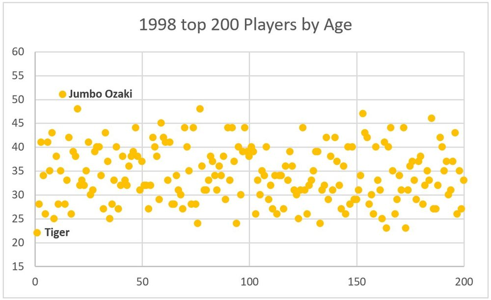 The dispersion of players ages in the top 200 of the OWGR in 1998