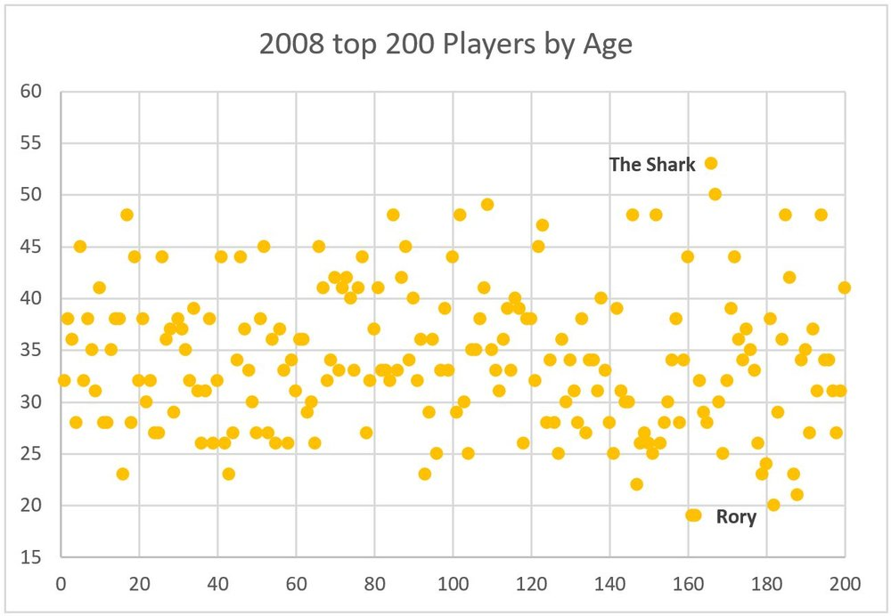 The age dispersion of the top 200 players in the world in 2008