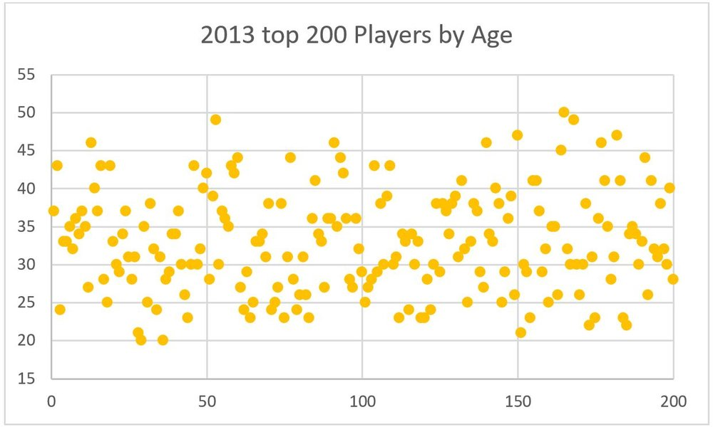 The age dispersion of the world's top 200 players in 2013