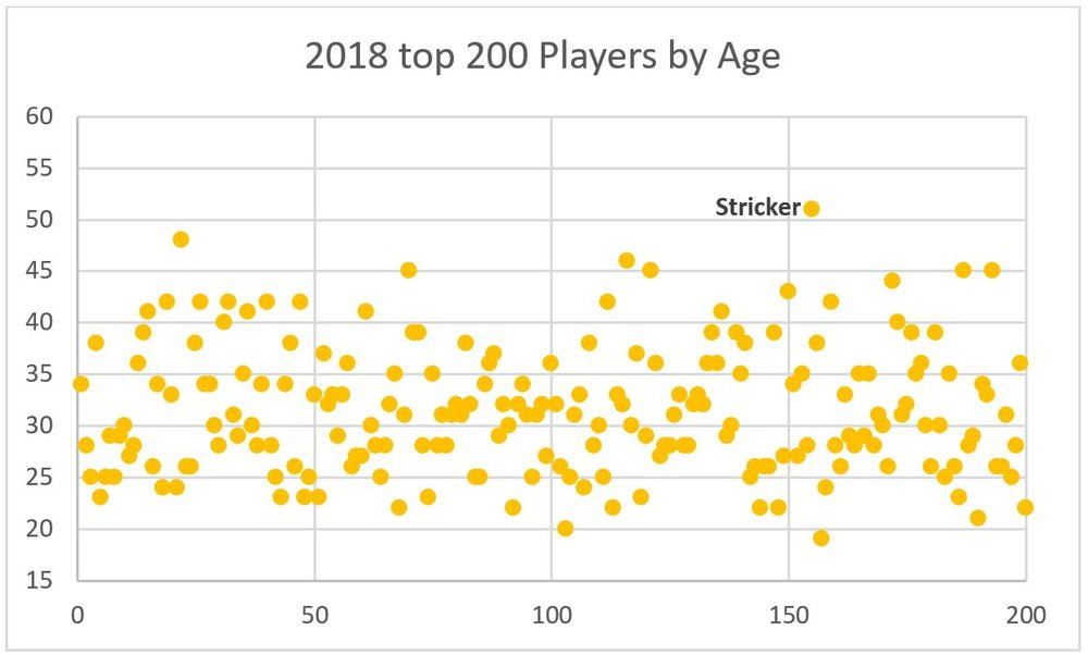 A look at the age dispersion of the top 200 players in the world in 2018.