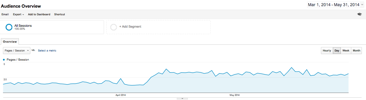 Check Pageviews in Google Analytics
