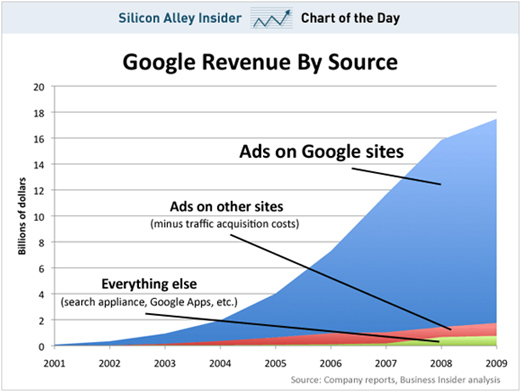 google-revenue-chart-adwords-online marketing-online ads-business development-customer experience2