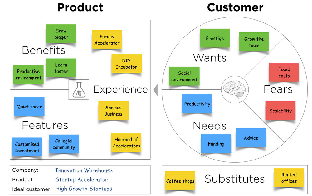 Value-Proposition-Canvas-Example- cx shift.jpg