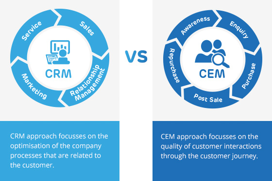 crm-vs-cem cx shift.jpg