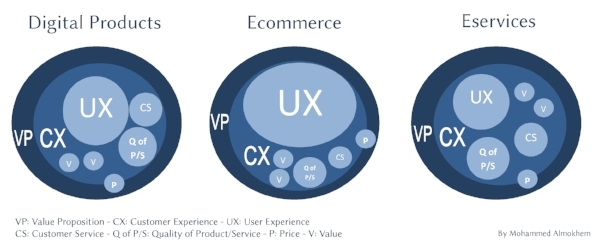 UX and CX - Mohammed Almokhem