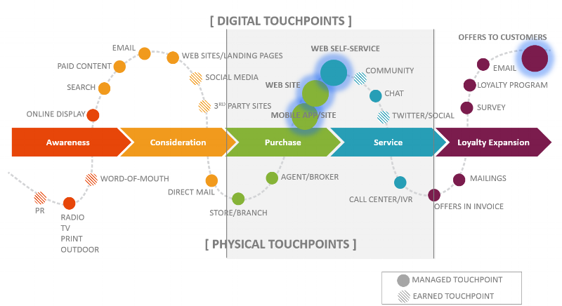 digital-touchpoints cx shift.png
