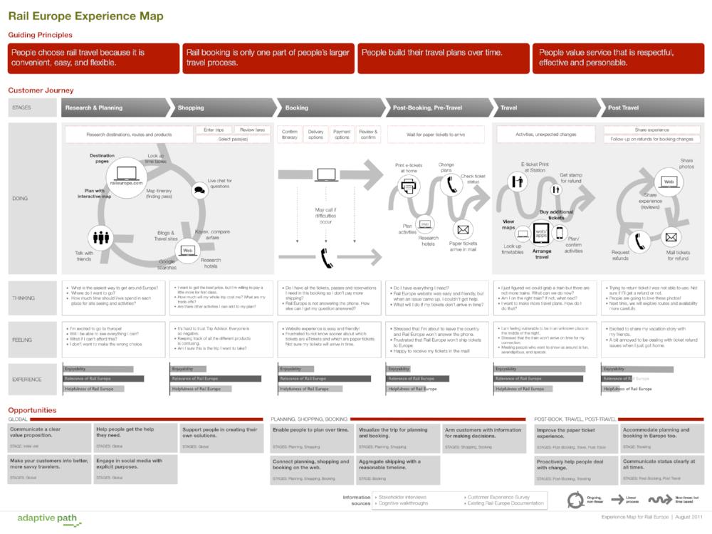 RailEurope_CXMap_ customer experience journey map cx shift.png