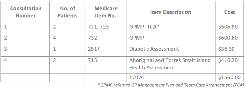 Table 2: The table shows the Medicare billing on a typical day caring for an average of nine patients at Mulunga Aboriginal Health Service (AHS) in Mareeba, Queensland.[57]