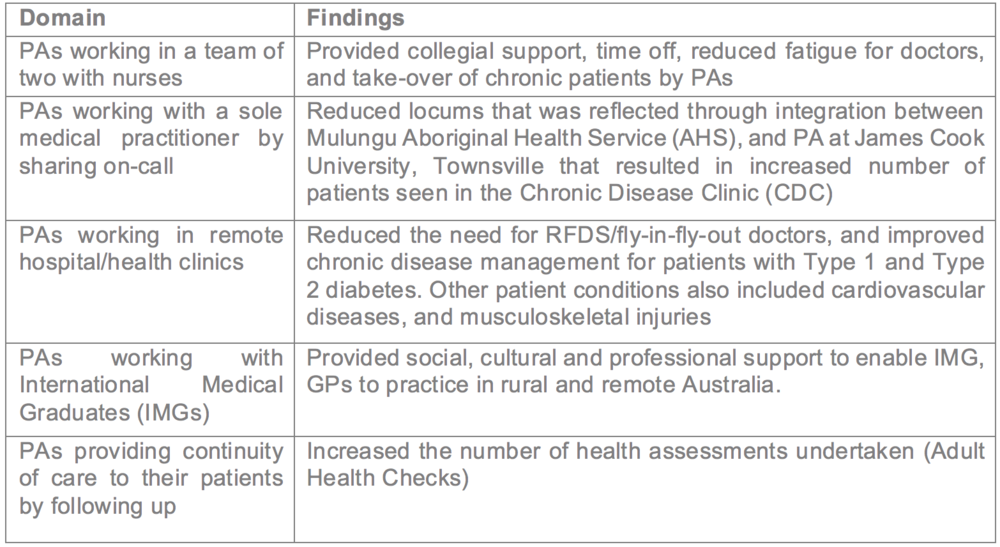 Table 1: The table describes the key Findings from Queensland AHS PA trial against several Domains of Quality.[53]