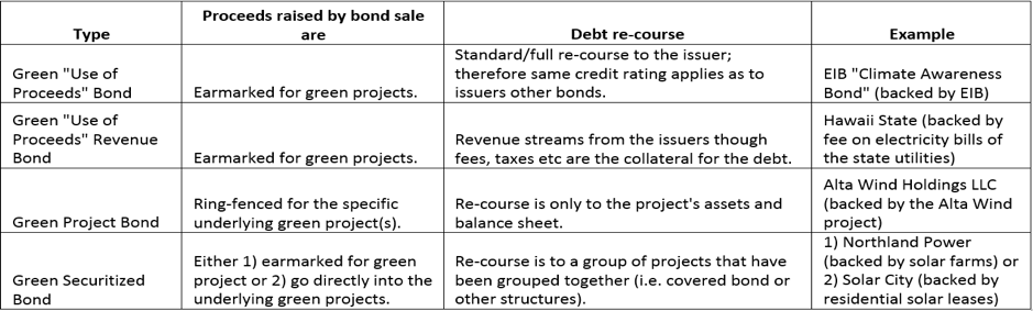 Table 1: Types of Green Bonds[31]