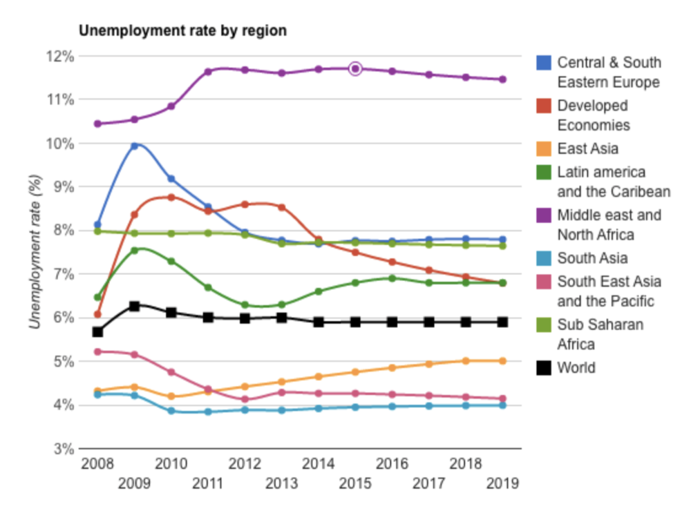 Figure 1: Regional unemployment rates over time, 2008-2019[7]