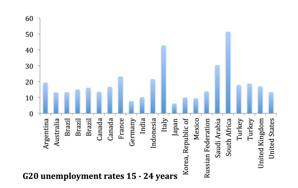 Figure 2: G20 Youth Unemployment Rates[10]