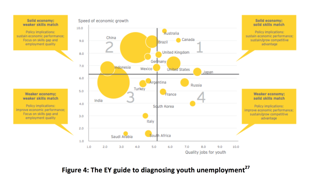 Figure 4: The EY guide to diagnosing youth unemployment[27]