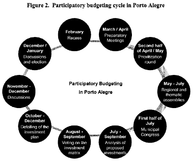 Figure 1: Participatory budgeting cycle in Porto Alegre / World Bank (2008, p15-16)