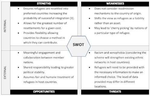 Table 1: Strengths Weaknesses Opportunities Threats (SWOT) Analysis of a TRAQ System