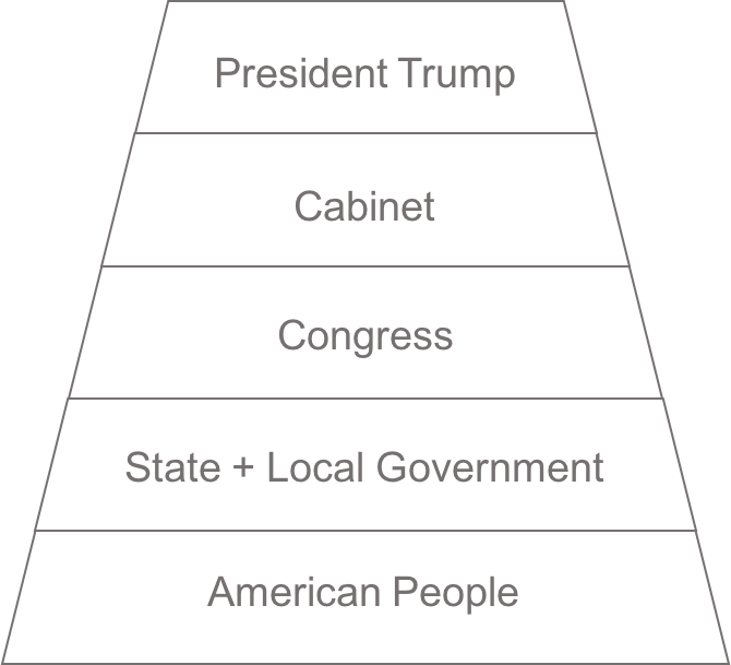 USA Organization Hierarchy.png
