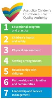 ACECQA - National Quality Standards