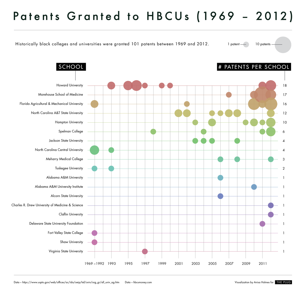 HBCU_patents.png