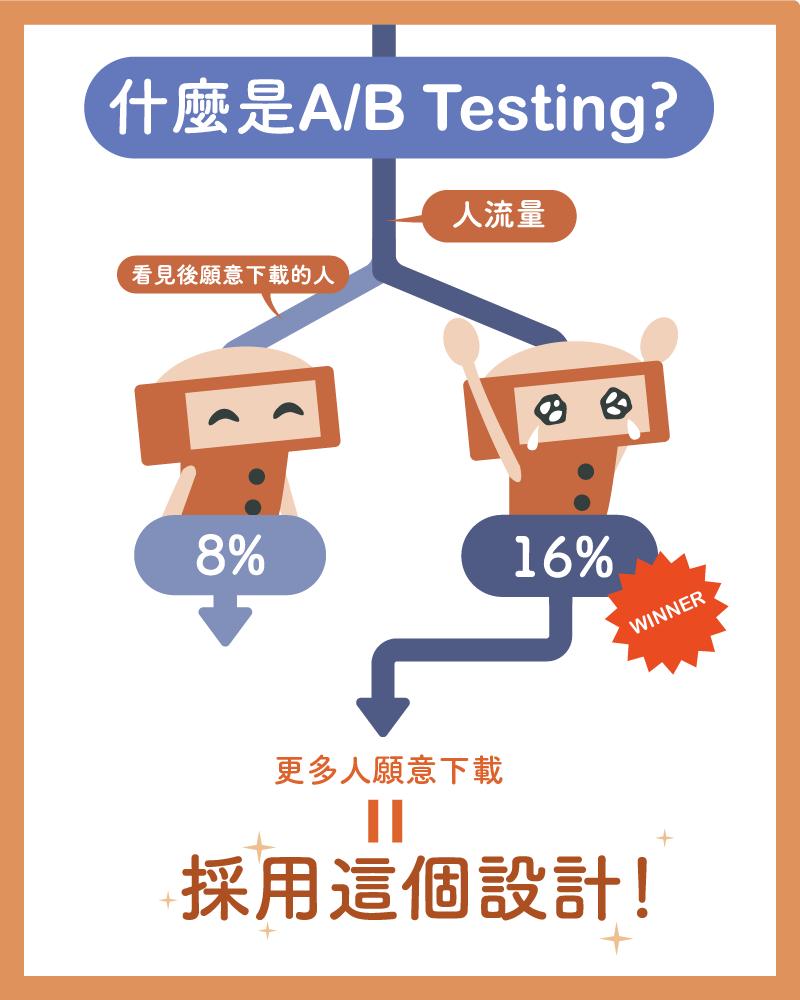 假設一開始人流量為 100%, 看到微笑機器人的人有 8% 下載了 app, 而看到哭哭機器人的人有 16% 下載, 那麼即是哭哭機器人獲勝!多出了 8% 的下載轉換率。