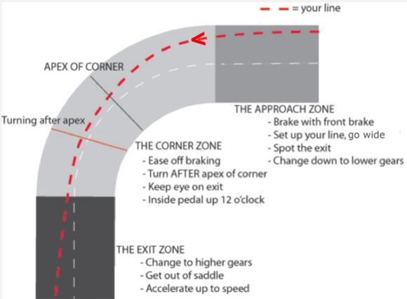 corneringline