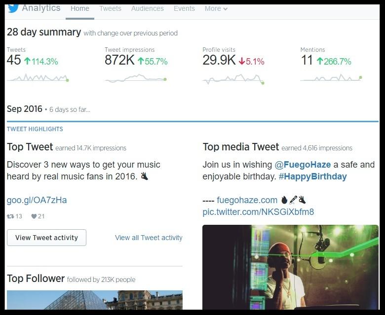 Twitter Social Media Music Marketing Analytics