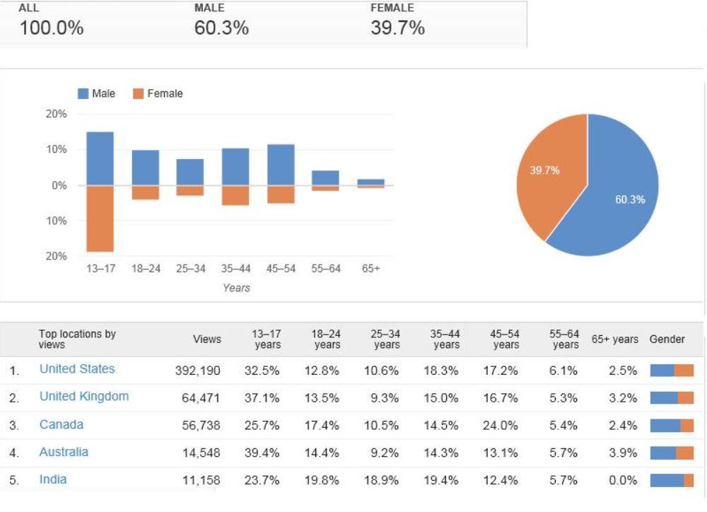 youtube analytics.JPG