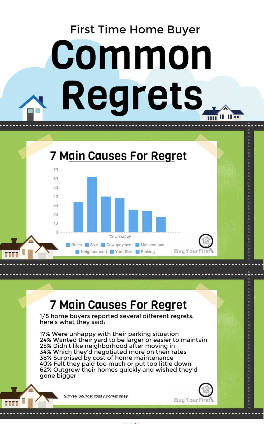 http://buyyourfirst.com/wp-content/uploads/2015/07/common-first-time-buyer-regrets-1.png