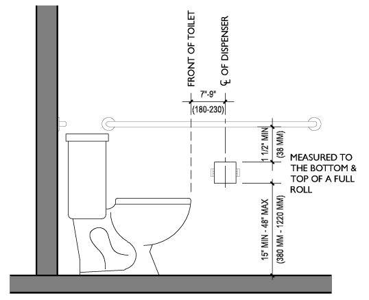 Articles registered accessibility specialist tdlr ras for Placement of toilet paper holders in bathrooms