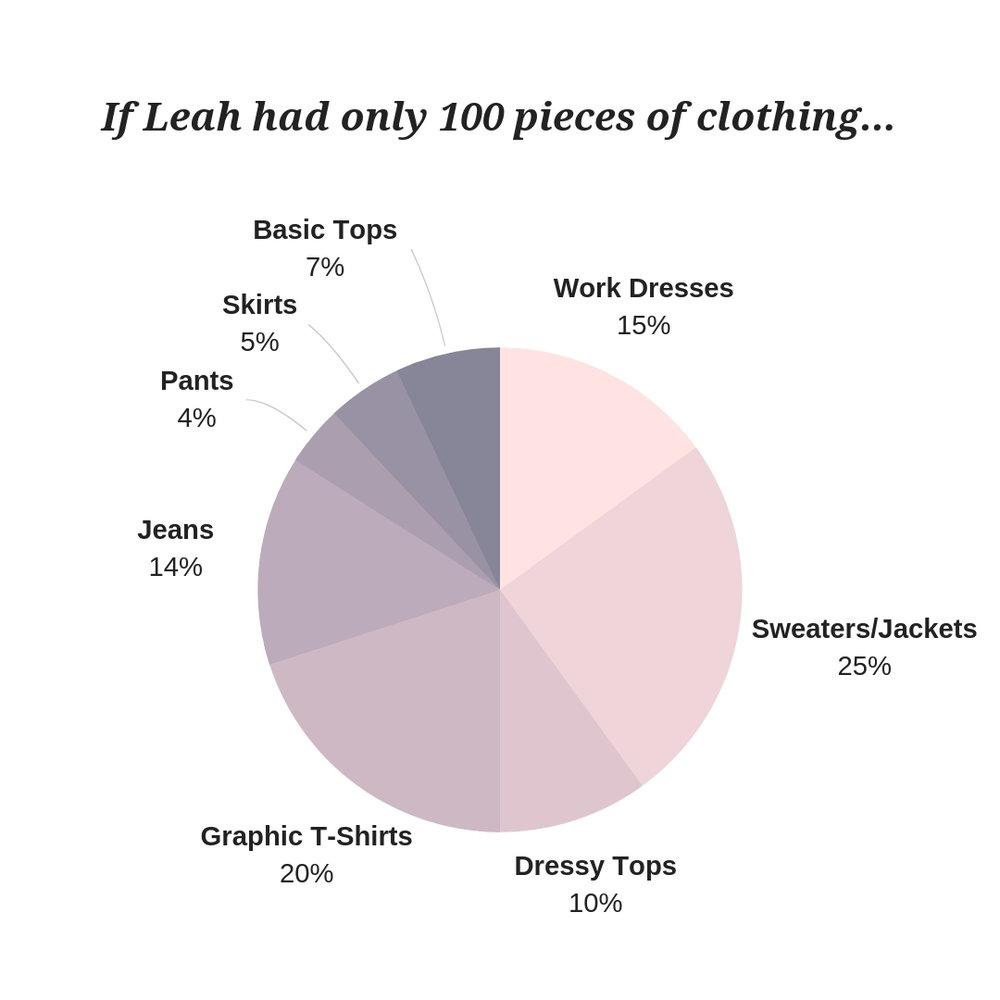 Closet Pie Chart.jpg