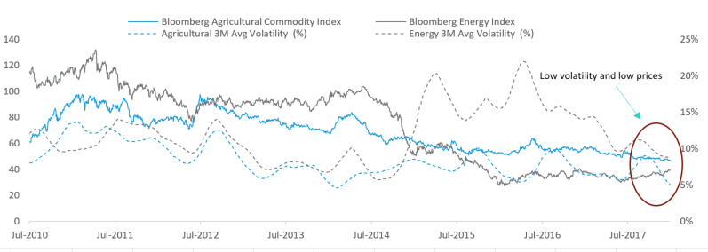 Fig.2: Sub-sector energy and agricultural indices also show an unusual period of low volatility, but prices have begun creeping up again.