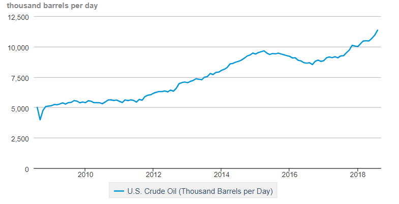 US Oil Consumption Chart.png