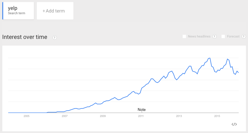 "The volume of searches including the word ""Yelp"" have continued to trend up since 2006."
