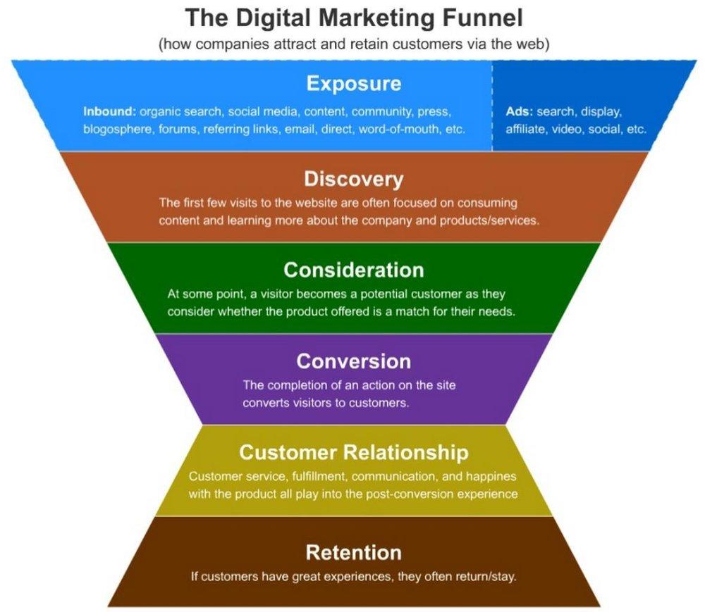 digital marketing funnel.jpg