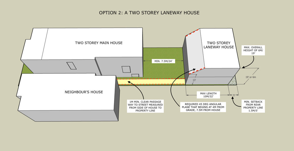 Sketch showing the maximum size for a two storey laneway suite on the same property, with required angular plane.