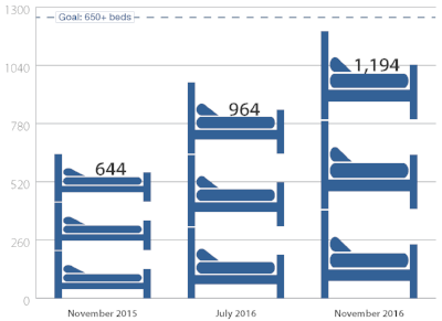 Shelter Beds Added in 2016