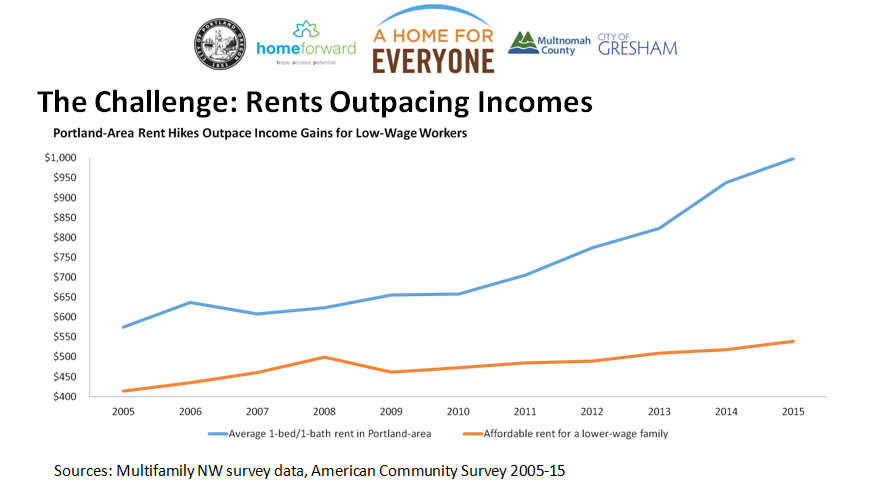 splash rent vs. incomes.PNG