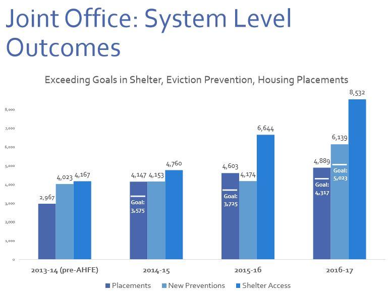 outcomes 2013-17 chart.JPG