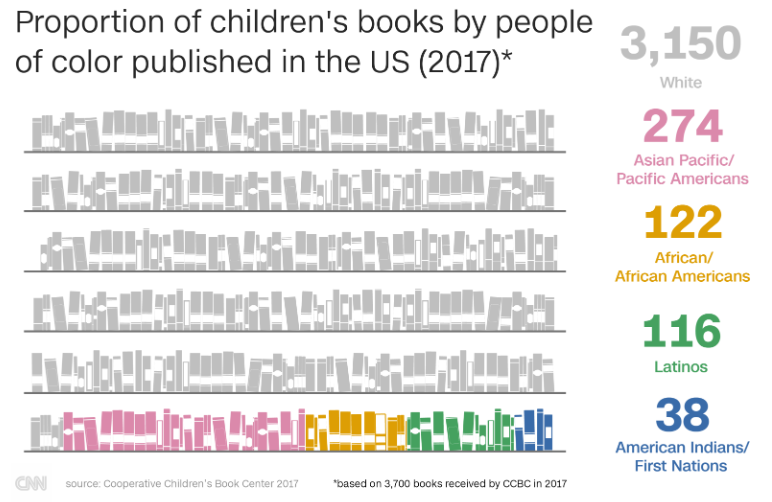 "A graphic titled ""Proportion of children's books by people of color published in the US (2017)."" The graphic shows the following statistics: 3,150 white, 274 Asian Pacific/Pacific Americans, 122 African/African Americans, 116 Latinos, 38 American Indians/First Nations.  Source"