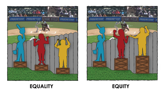 "An image that visualizes the difference between equality and equity. In both images three figures stand in front of a fence, attempting to see over it, and they all stand at different levels of the field, some higher and some lower than the others. The ""equality"" image shows each figure standing on an equal sized box, yet one figure still cannot see over the fence. The ""equity"" image shows the figure lowest on the field with three boxes, the second lowest with two, and so on, so that everyone can see over the fence. ( Source )"