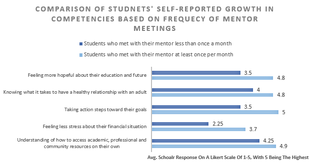 "A graph titled ""Comparison of students' self-reported growth in competencies based on frequency of mentor meetings"""