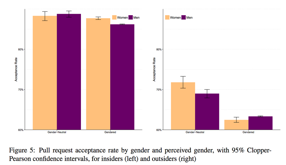 This graph from the Ars Technica article shows that women contributing code to open source software projects are less likely than men to have their contributions accepted if the digital identity of the contributor is female.