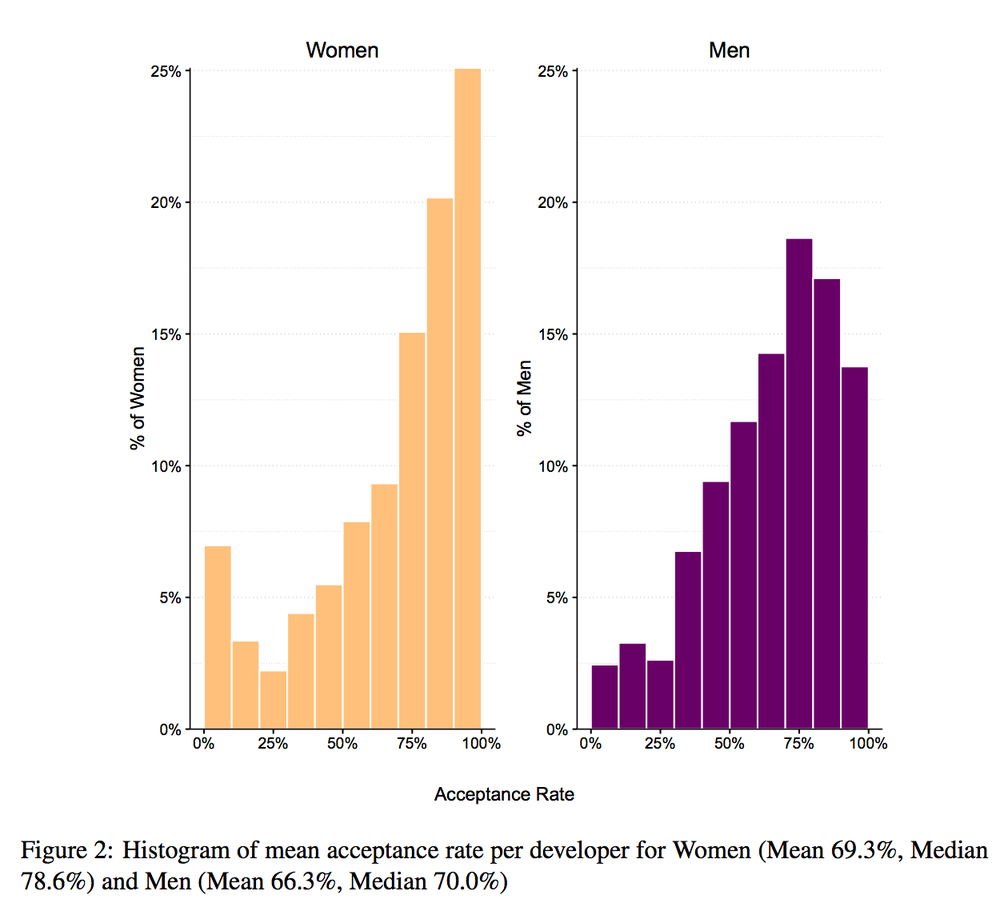 This graph from the same Ars Technica article shows that women are more likely to have their code merged into the final code base on their open source software projects.