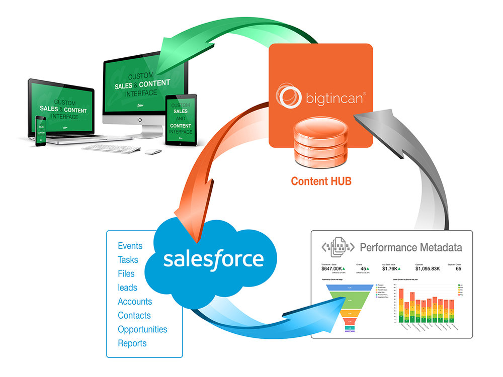 Salesforce-Bigtincan-Integration.jpg