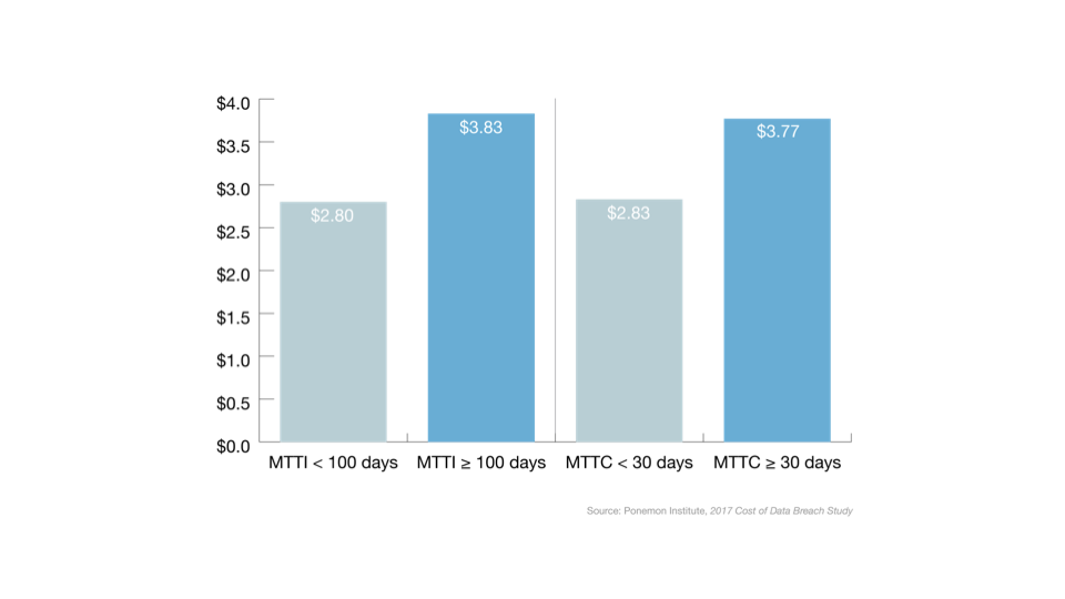 How Dwell Time Can Impact Profitability-Chart.001.png